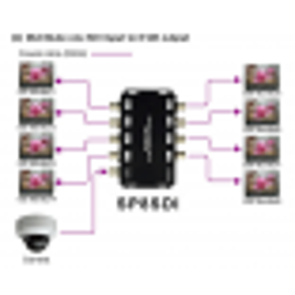 SP8SDI | Amplificateur répéteur SDI 1x8