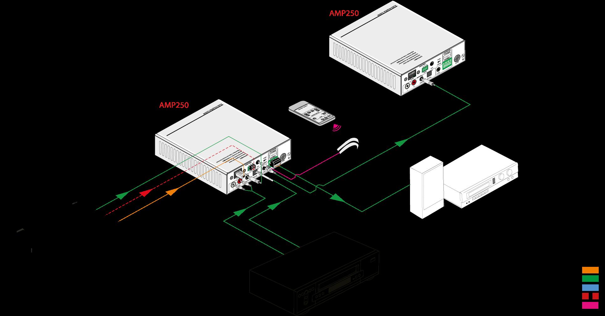 AMP250 | Amplificateur Sélecteur Audio 2X50W