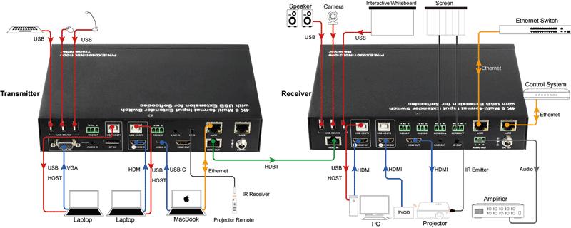 COD401B - Kit pour conférences