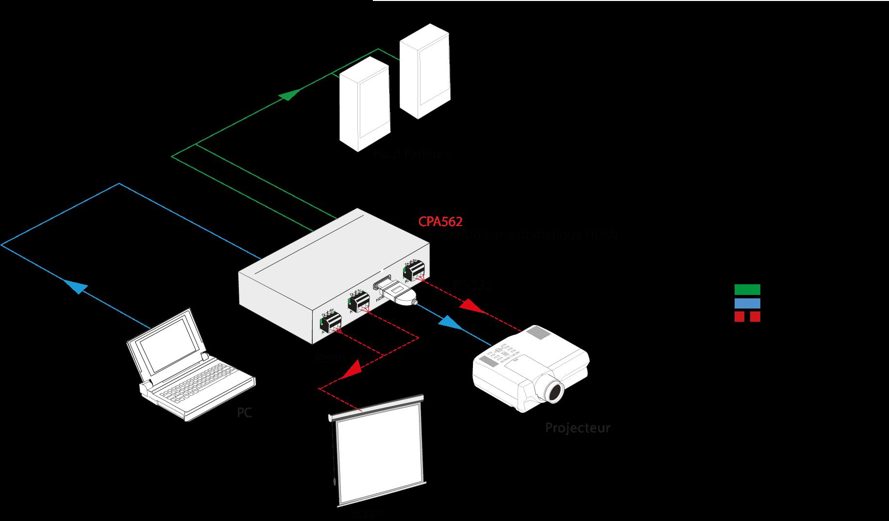 CPA562 | Contrôleur HDMI 2.0 automatique