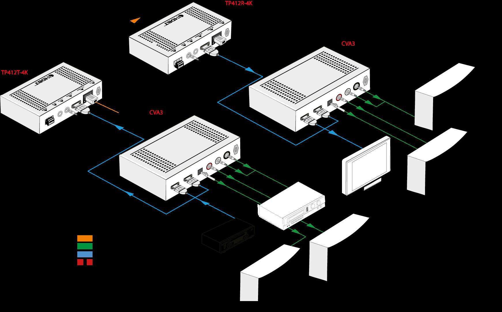 CVA3 | Convertisseur HDMI RCA & Optique