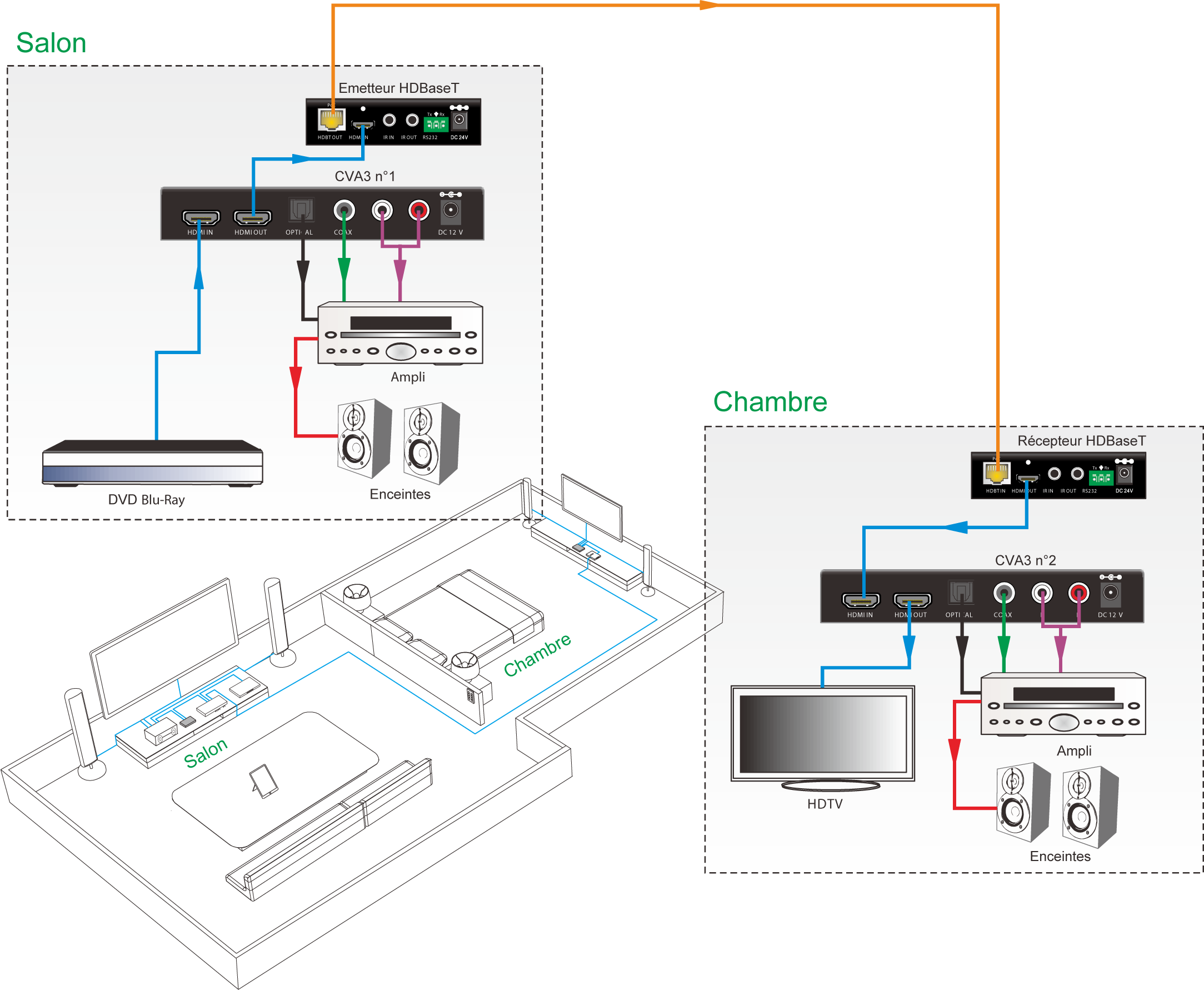 CVA3 Convertisseur HDMI Optique RCA Exemple d'utilisation : d'un auditorium vers une salle de réunion