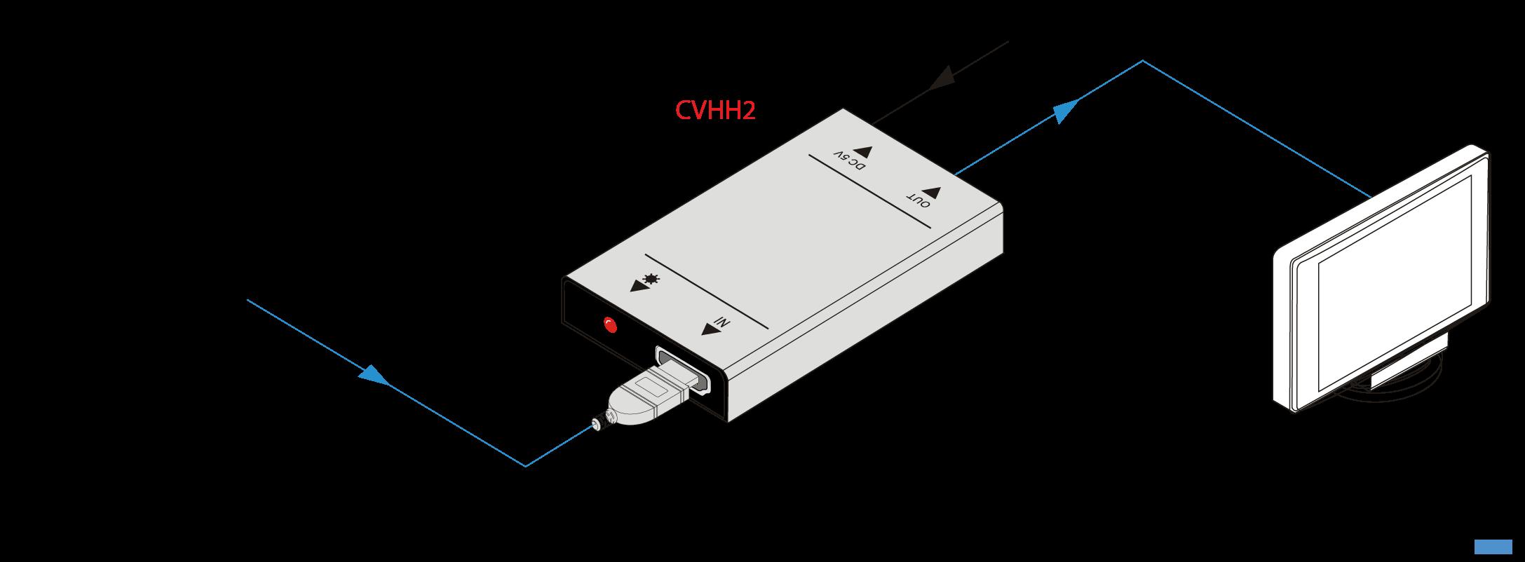 CVHH2 | Convertisseur HDMI HDCP