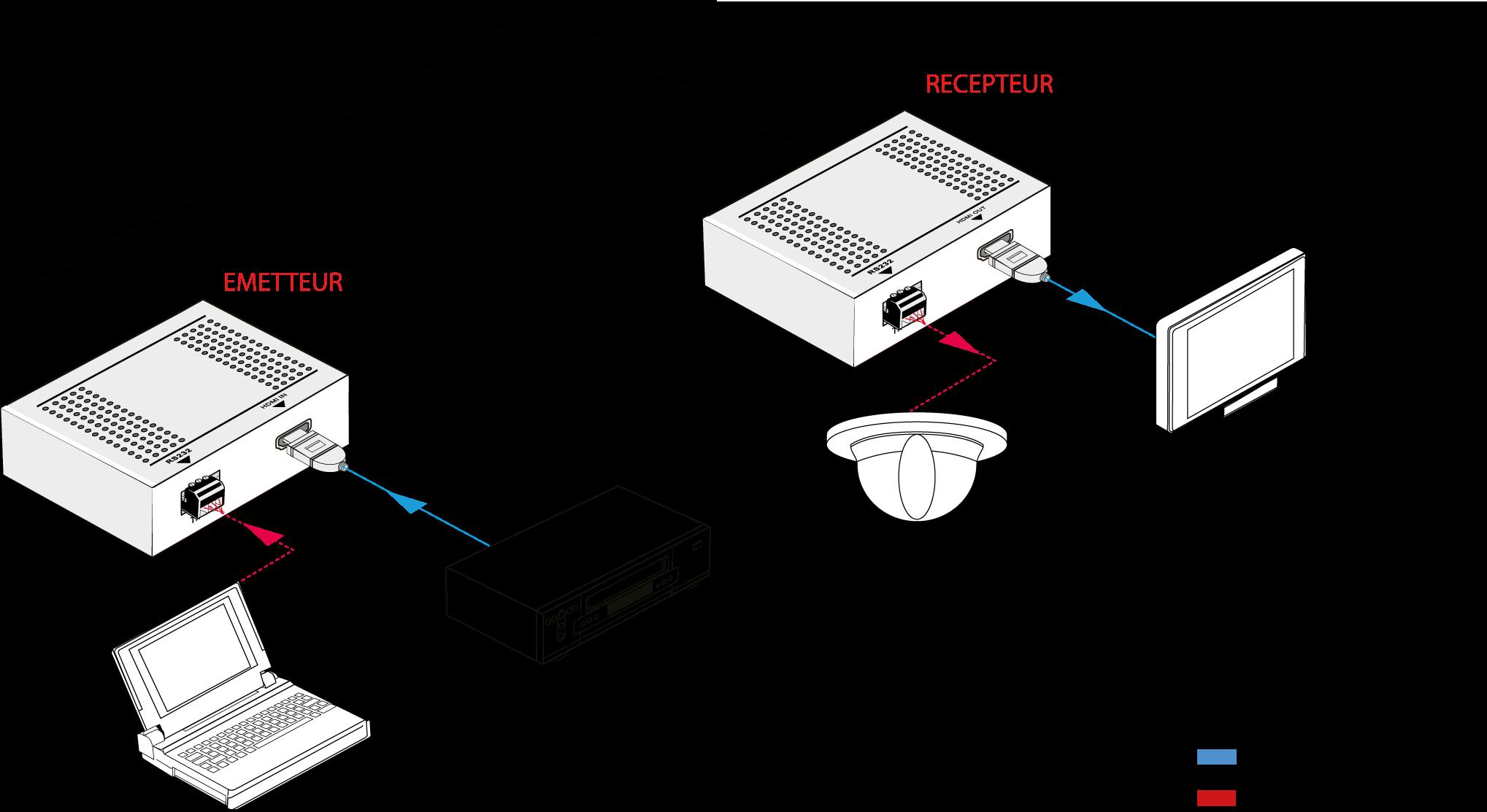 FOE04H-4K - Extendeur HDMI sur Fibre Optique, 4K@60Hz 4:4:4 60 Km