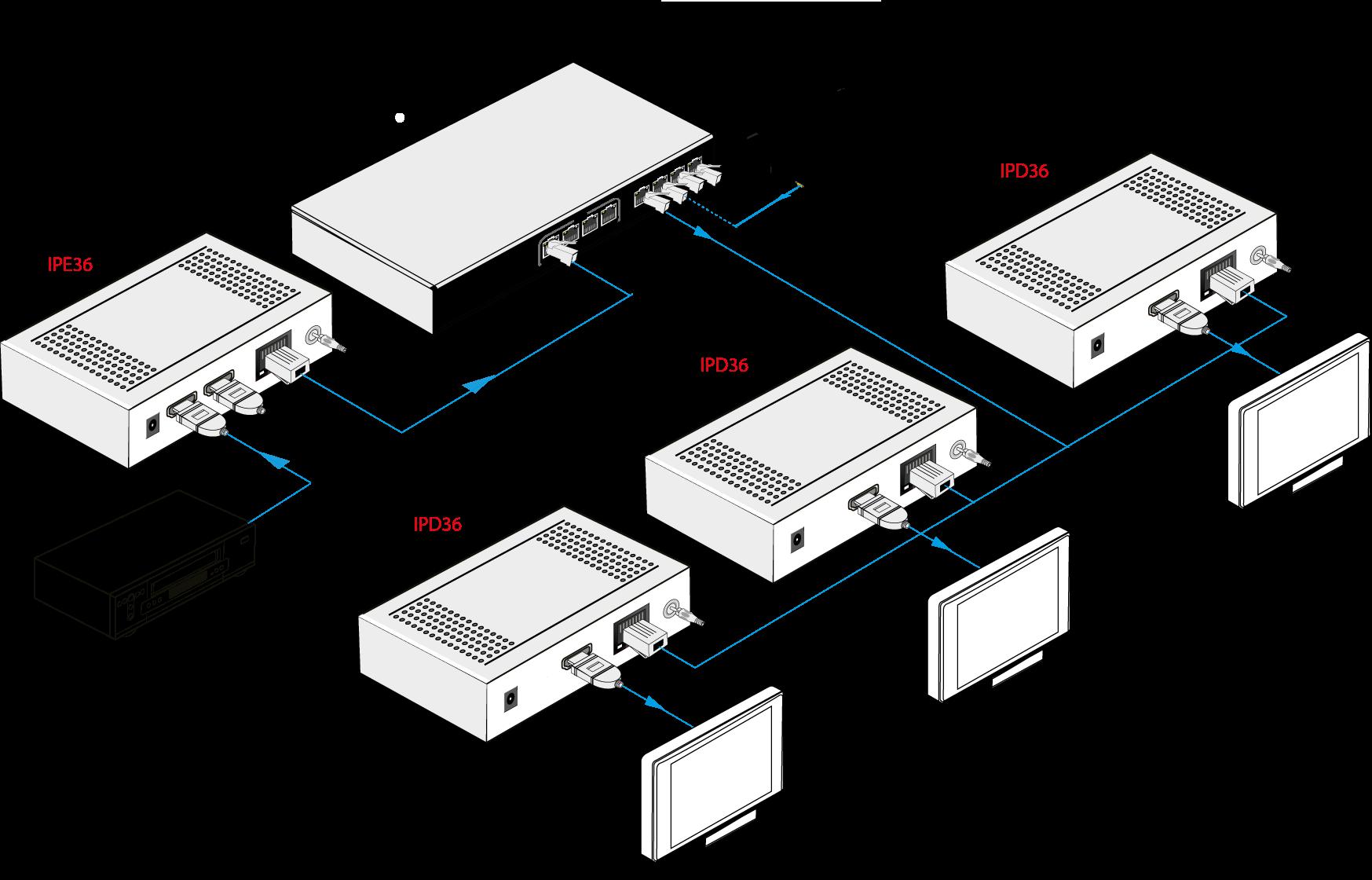 IP36P - Extendeur HDMI sur IP, HDMI1.3, PoE, 2.25Gbps