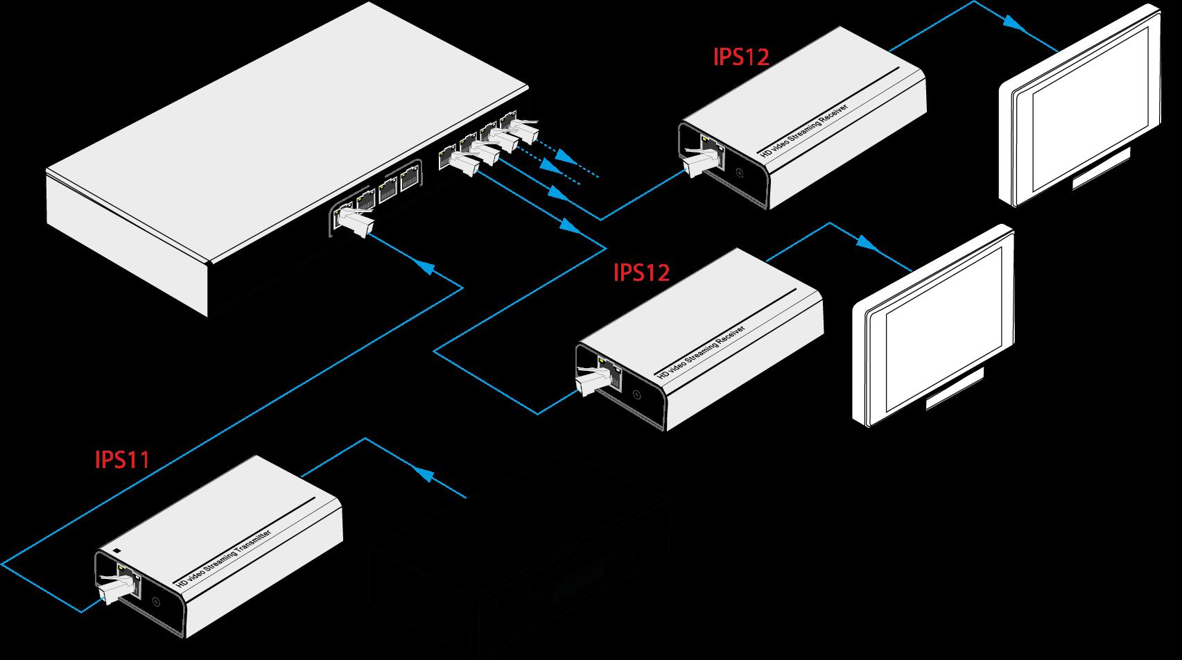 IPS11 | Encodeur HDMI multicast