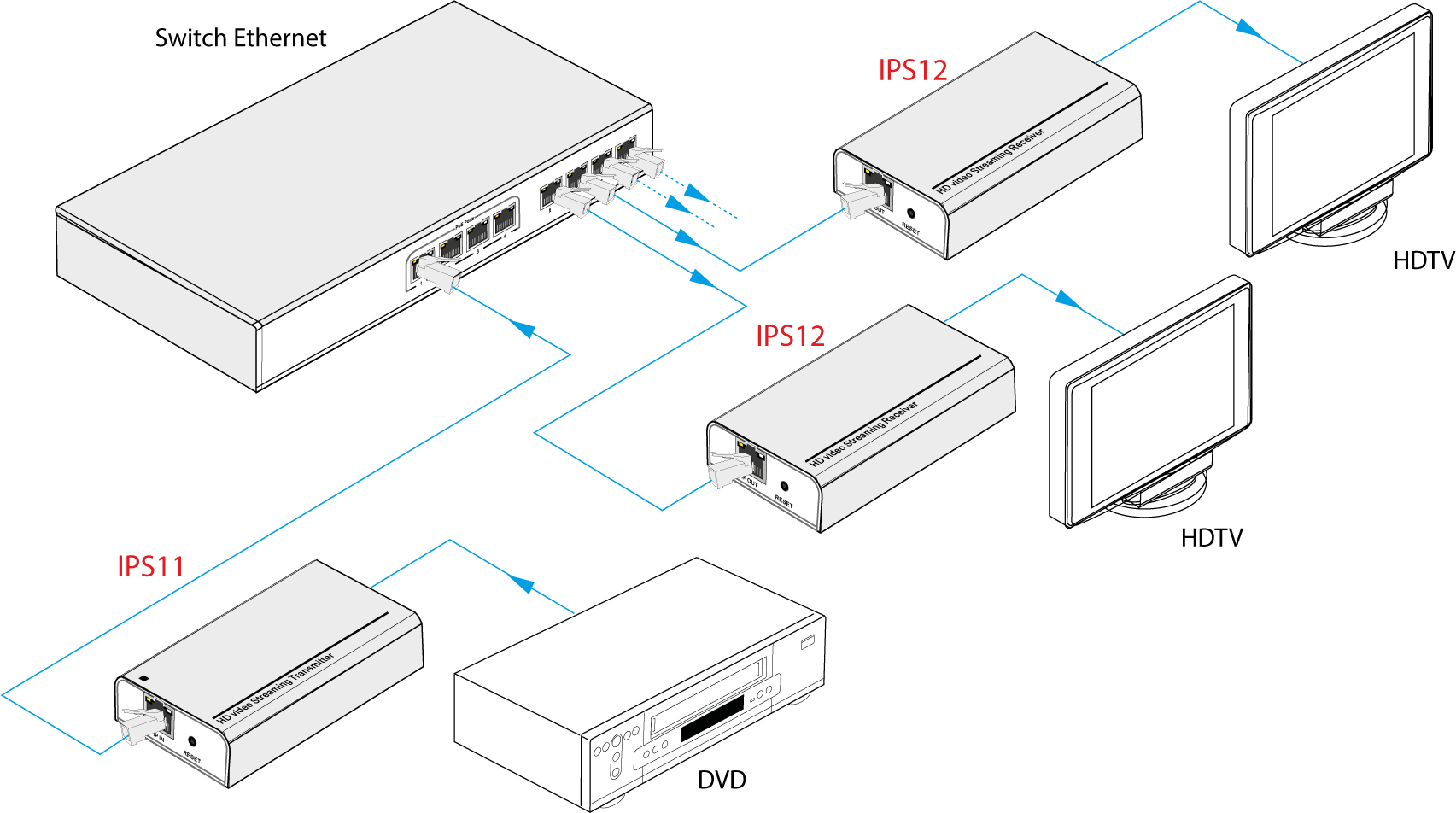 IPS12 | Decodeur HDMI multicast Streaming