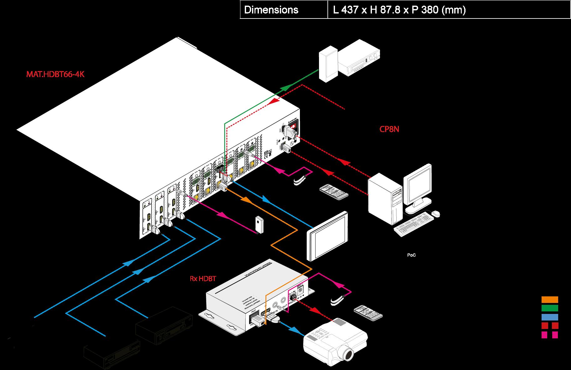 MAT.HDBT66-4K | Matrice hybride 66 HDBaseT