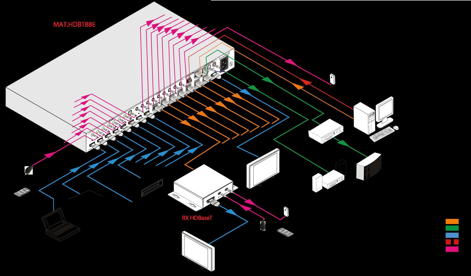 MAT.HDBT88E | Matrice hybride 88 HDBaseT