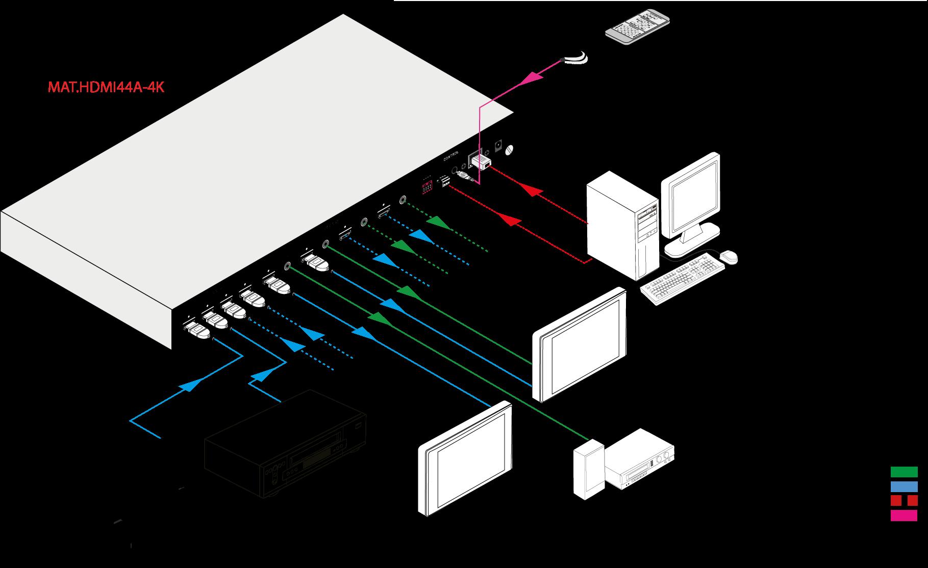 MAT.HDMI44A-4K | Matrice HDMI 4x4 Audio