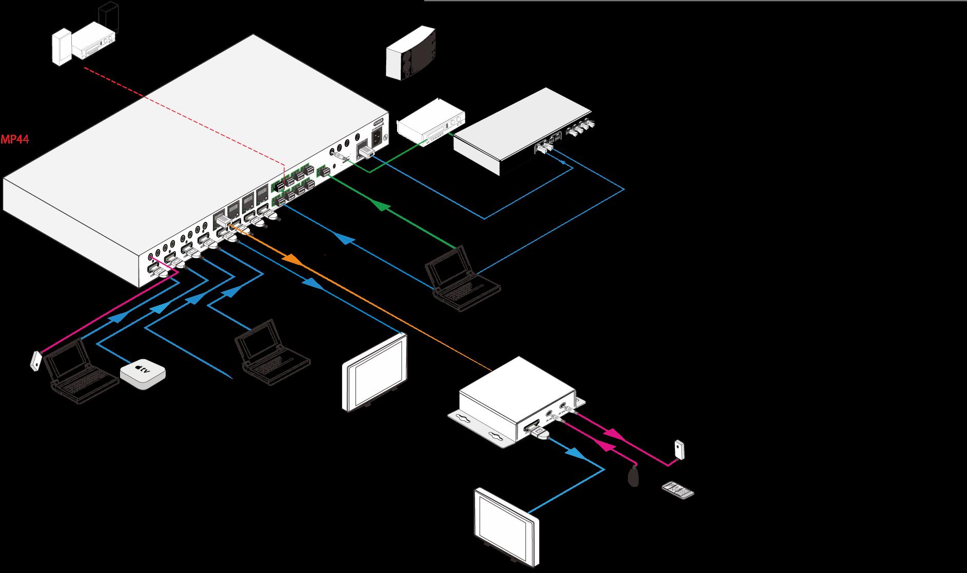 MAT.HDMP44-4K - Matrice HDMI HDBaseT 4x4, 4K@60Hz 4:4:4, HDMI2.0, PoH