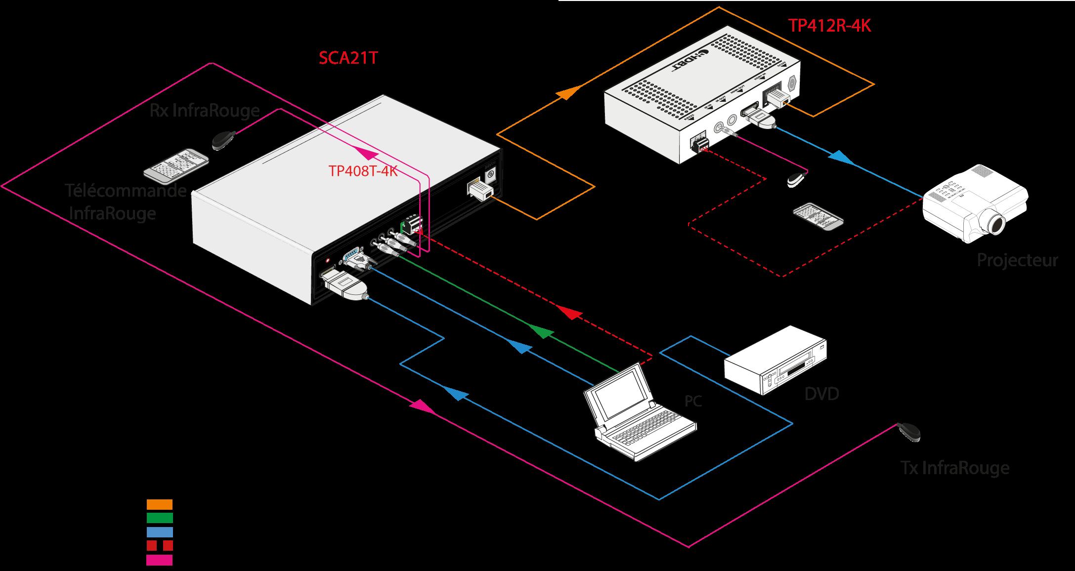 SCA21T - Sélecteur 2x1, 4Kx2K@30Hz 4:4:4, 40 m
