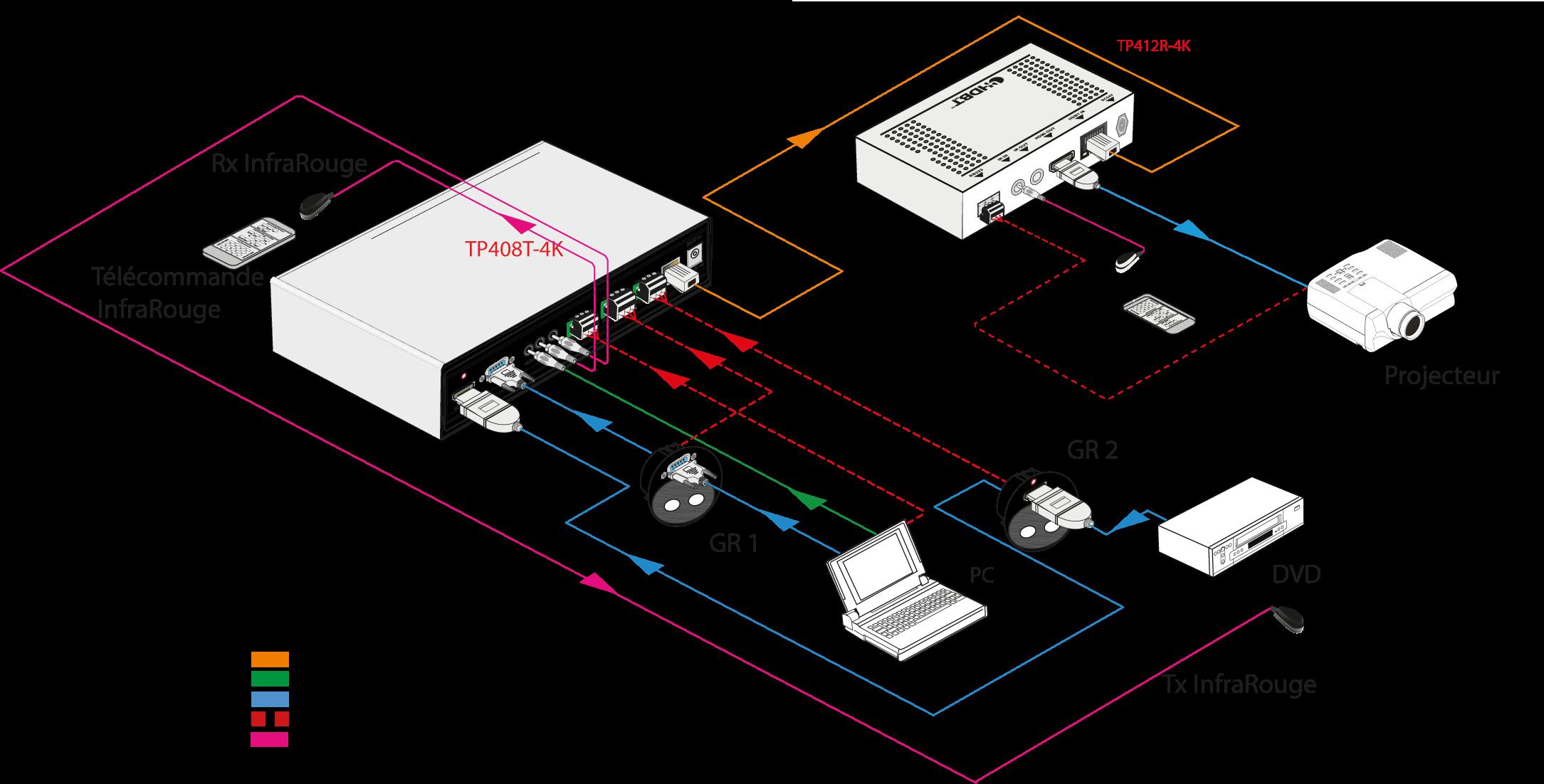 SCA21TG Scaler 2x1, 4Kx2K@30Hz 4:4:4 40 m