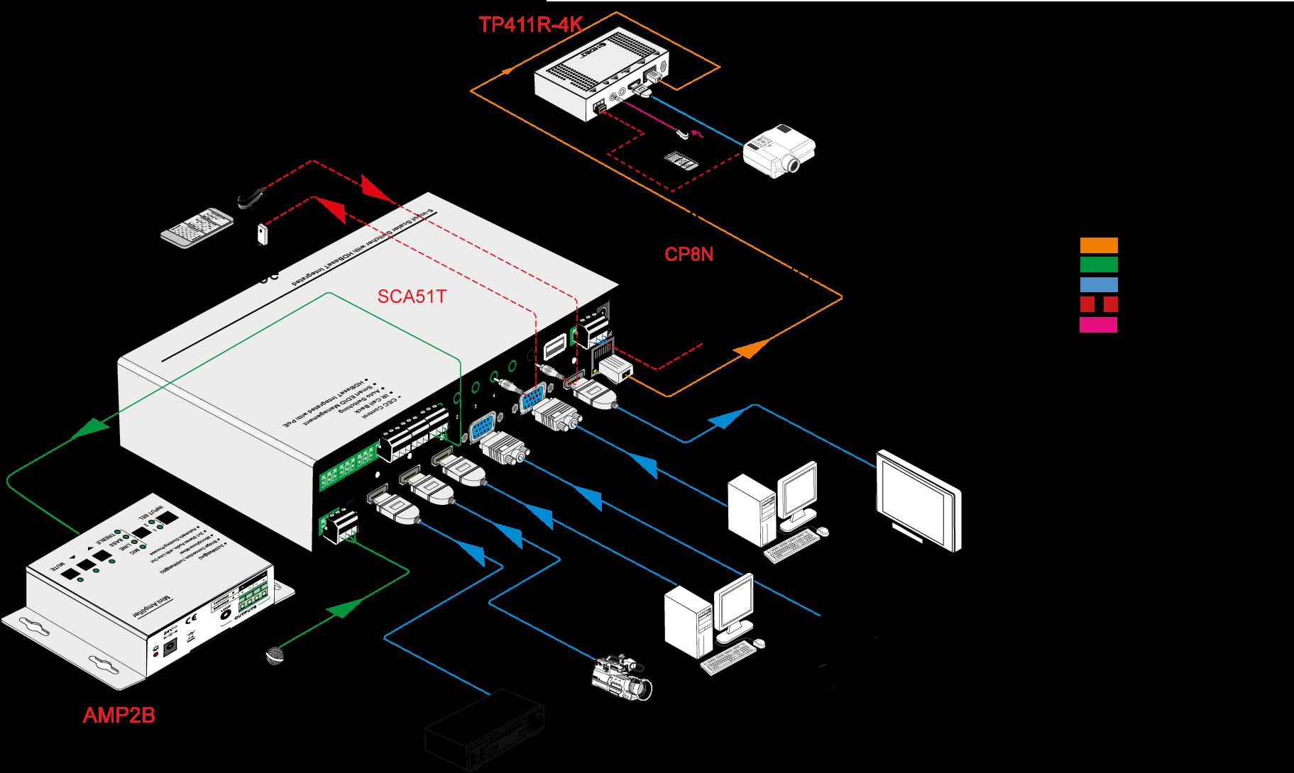 SCA51T | Sélecteur Scaler 5 entrées HDBaseT HDMI 70 mètres