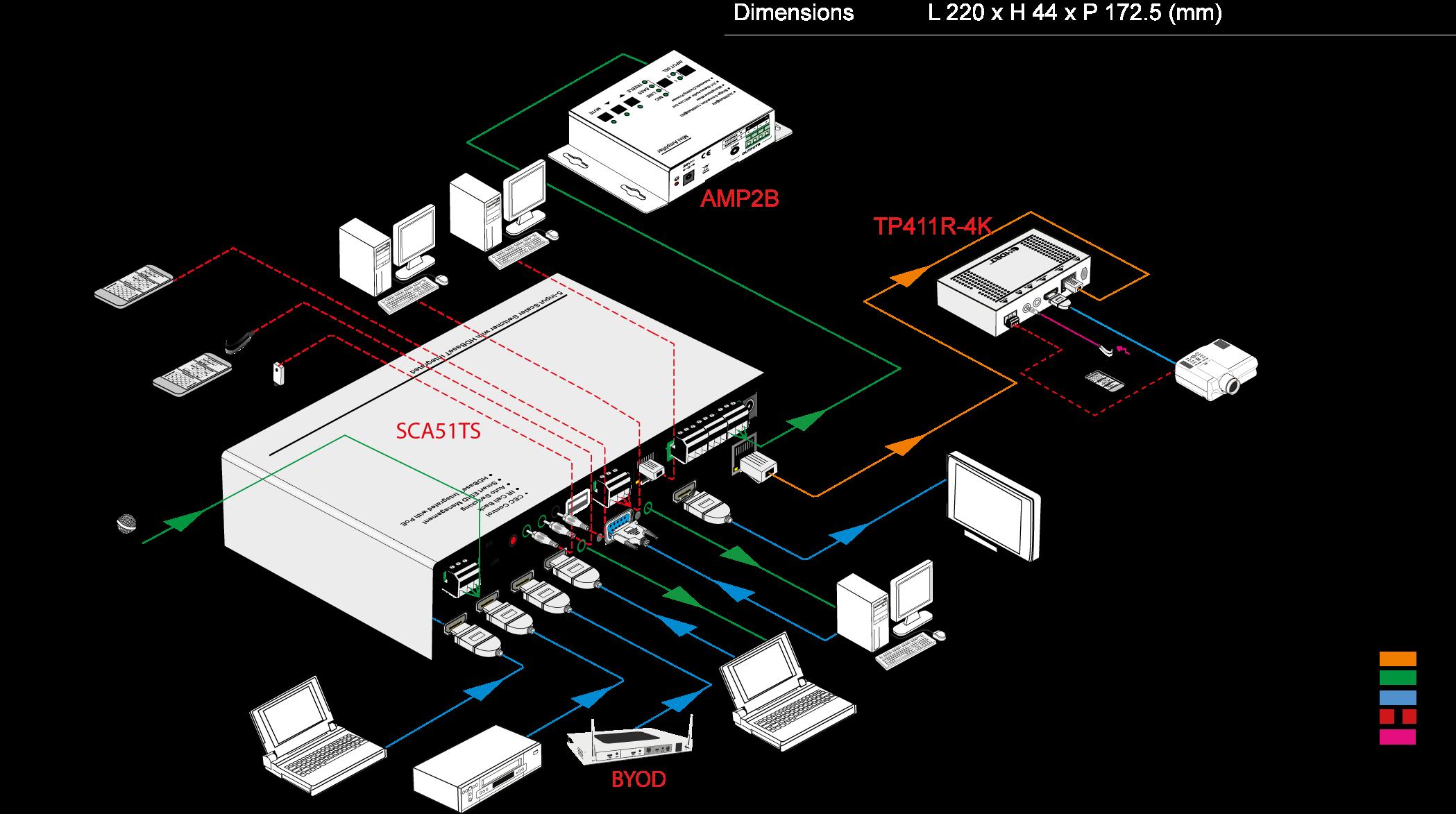 SCA51TS |  Sélecteur scaler seamless 5 vers 2 HDBT / HDMI