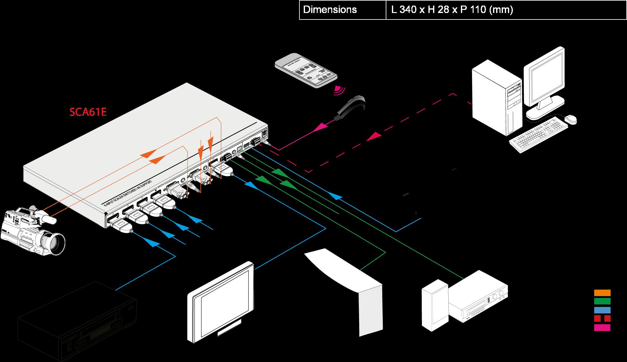 SCA61E | Sélecteur scaler analogique numérique HDMI