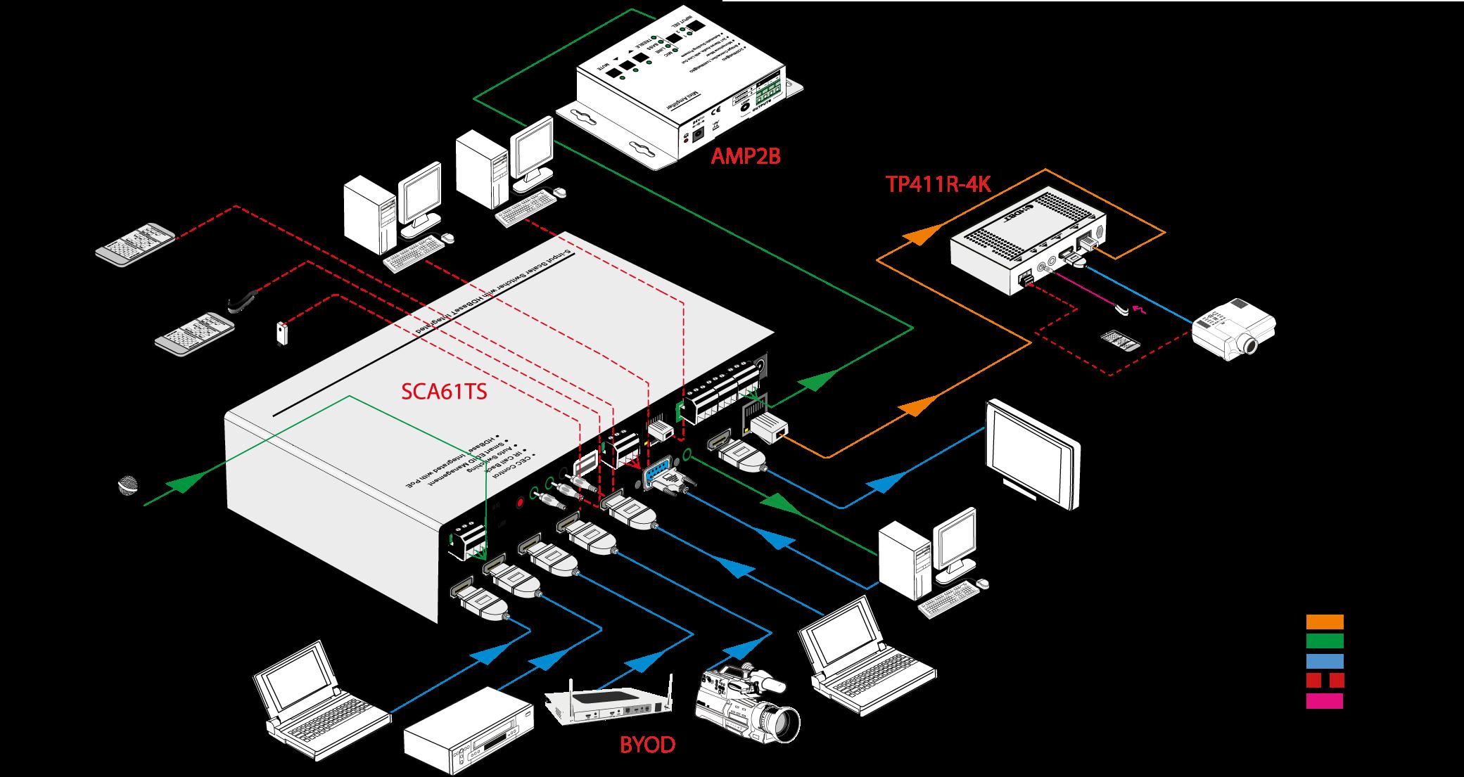 SCA61TS - Scaler seamless 4K multi-formats 6 entrées 2 sorties
