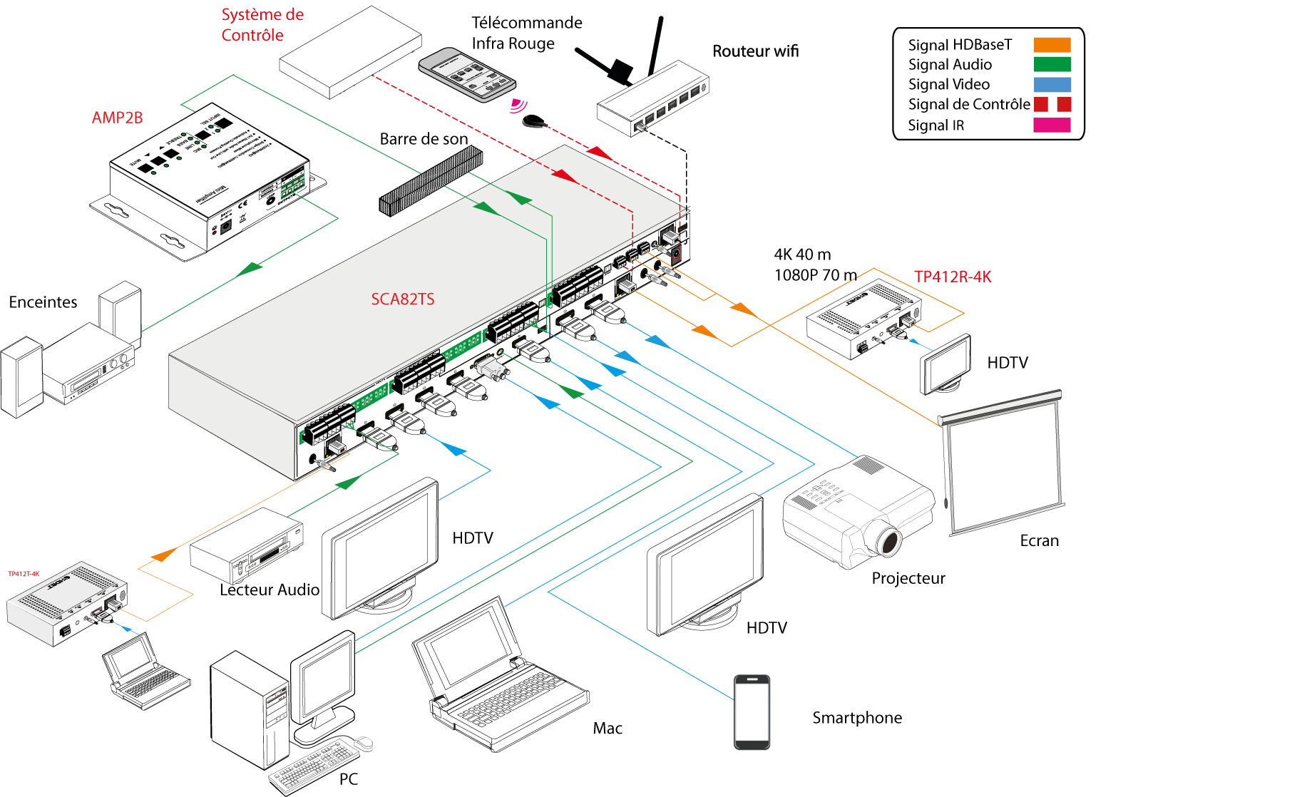 SCA82TS - Scaler seamless 4K@60Hz 4:4:4 40m HDMI2.0