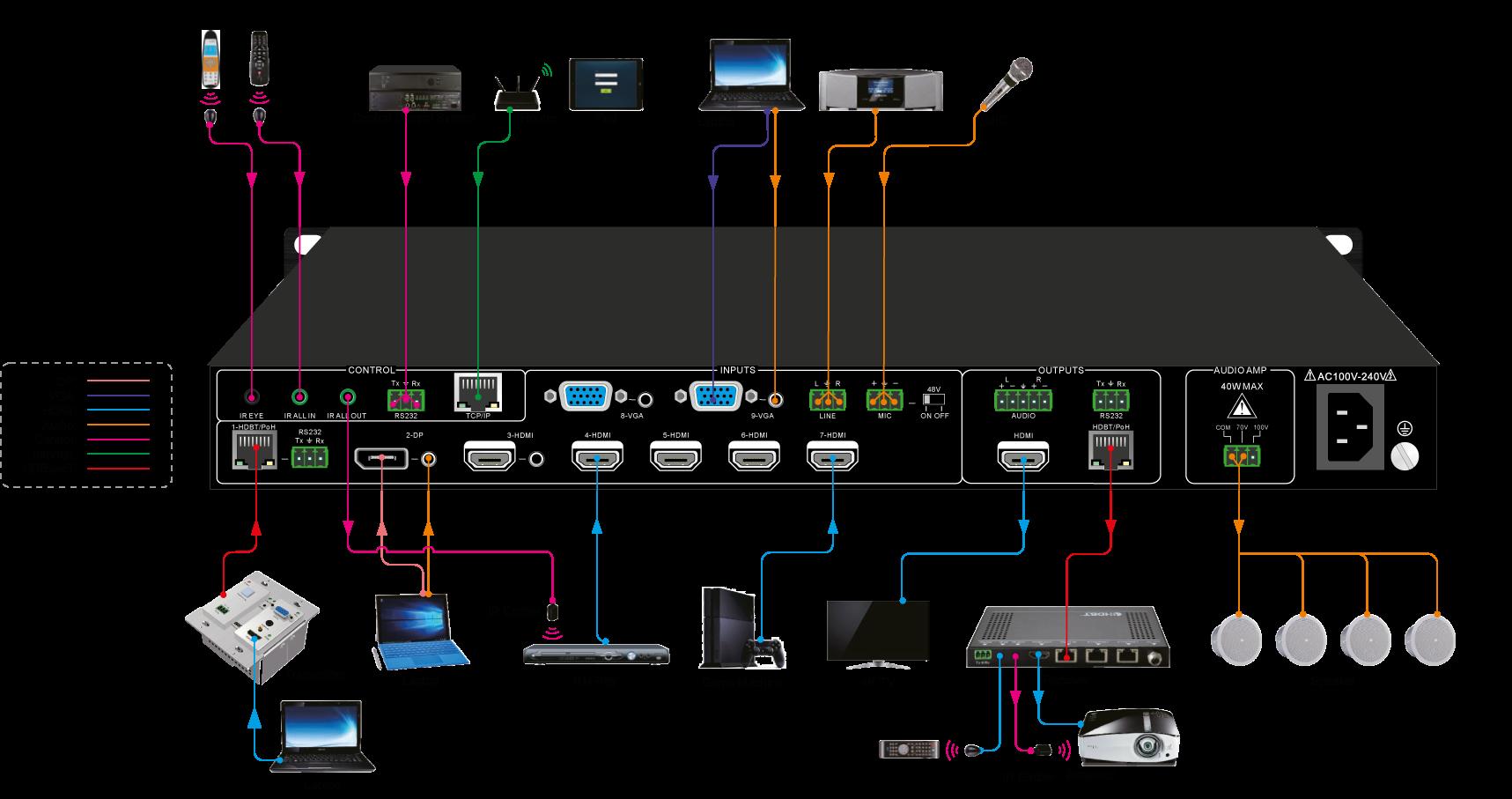 SCA91T | Scaler switcher avec 9 entrées, 4K, HDBT
