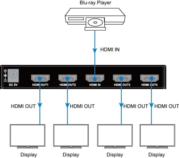 SP117-4K - Distributeur HDMI 1x4, 4Kx2K@60Hz 4:4:4, HDMI2.0, HDR10