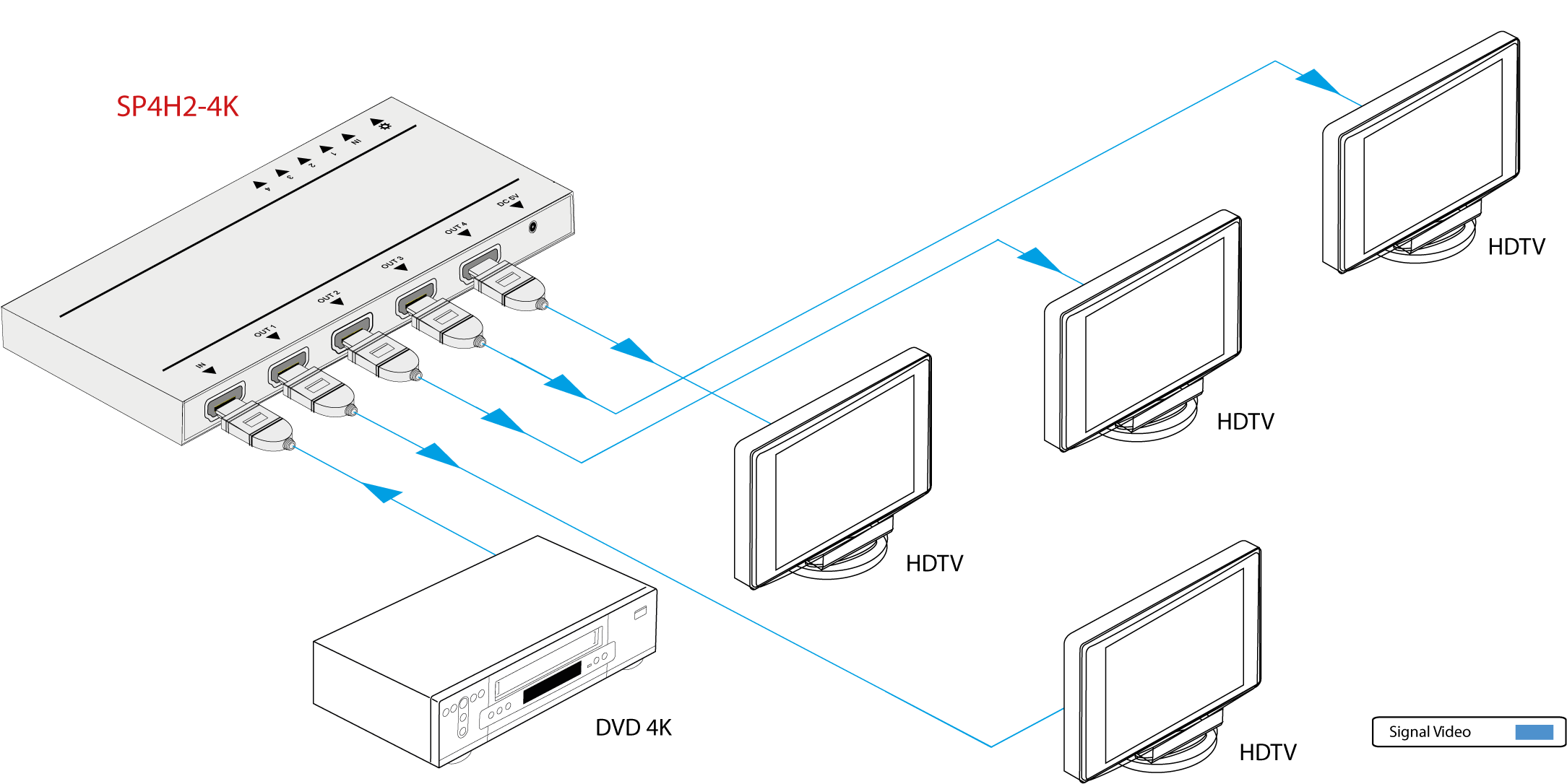 SP4H2-4K | Distributeur HDMI 1x4 extra plat 4K@4:4:4