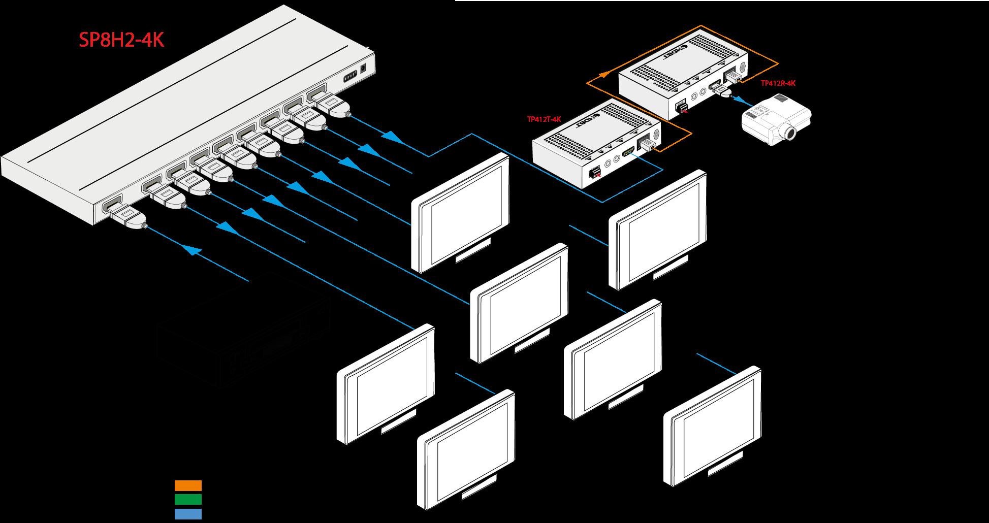 SP8H2-4K - Distributeur HDMI 1x8, 4K@60Hz 4:4:4 10 m, HDMI2.0