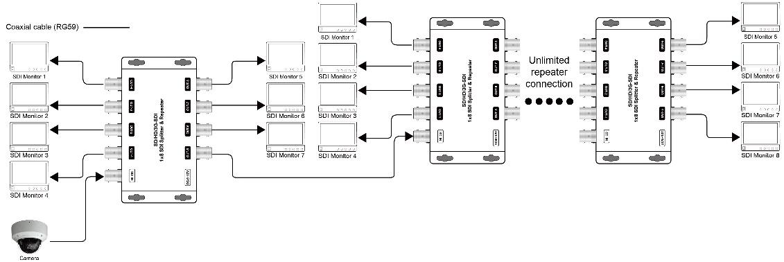 SP8SDI - Connexion avec le convertisseur HDMI/SDI CVHDSDI1B et SDI/HDMI CVSDIHD1LB