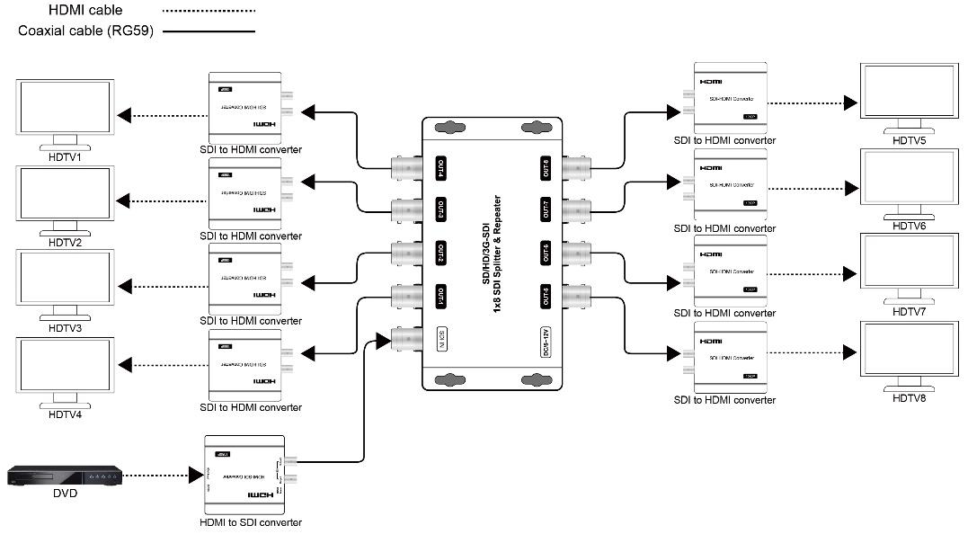 SP8SDI - Connexion avec répéteurs