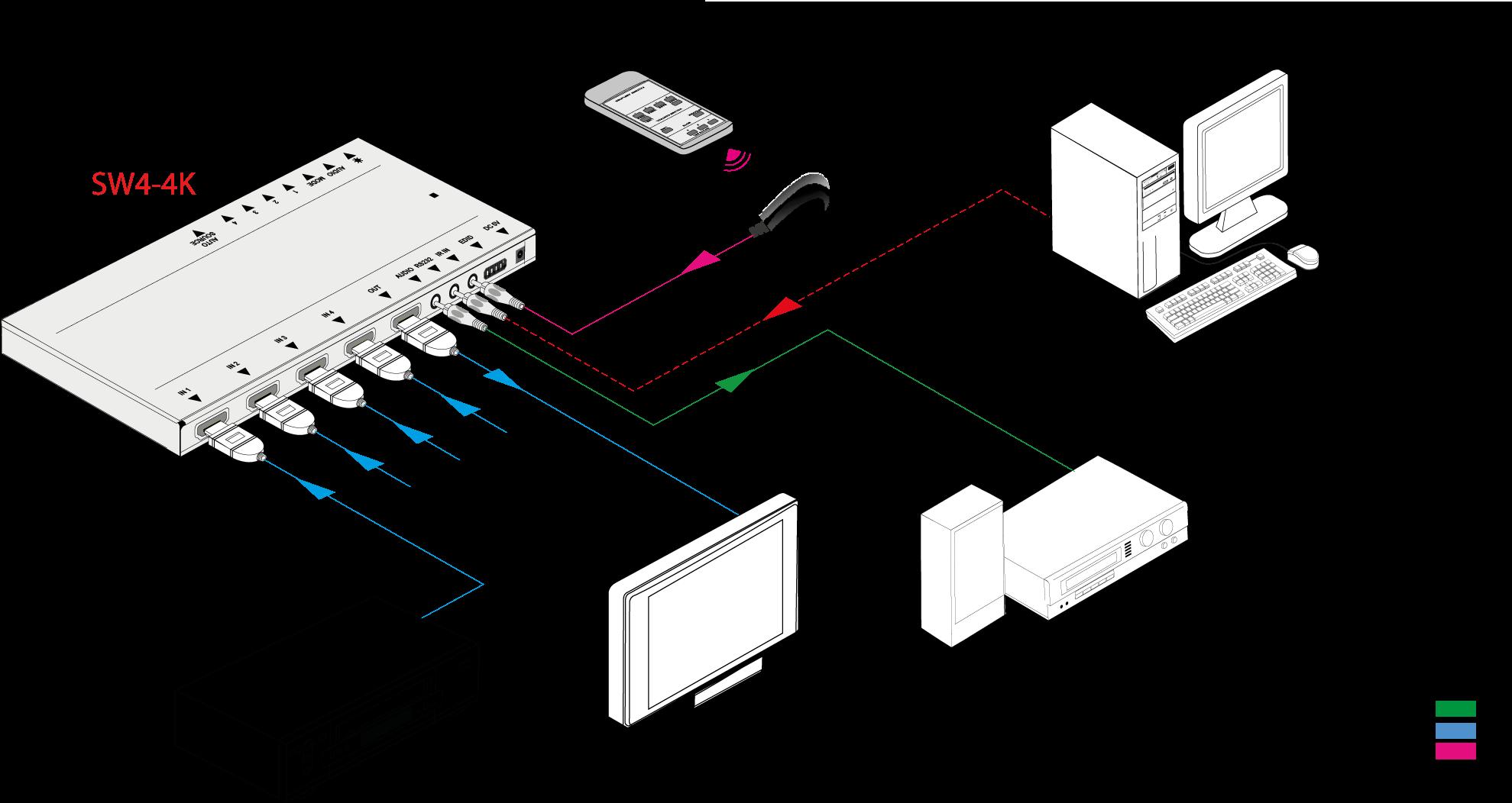 SW4-4K | Sélecteur HDMI 4x1 extra plat