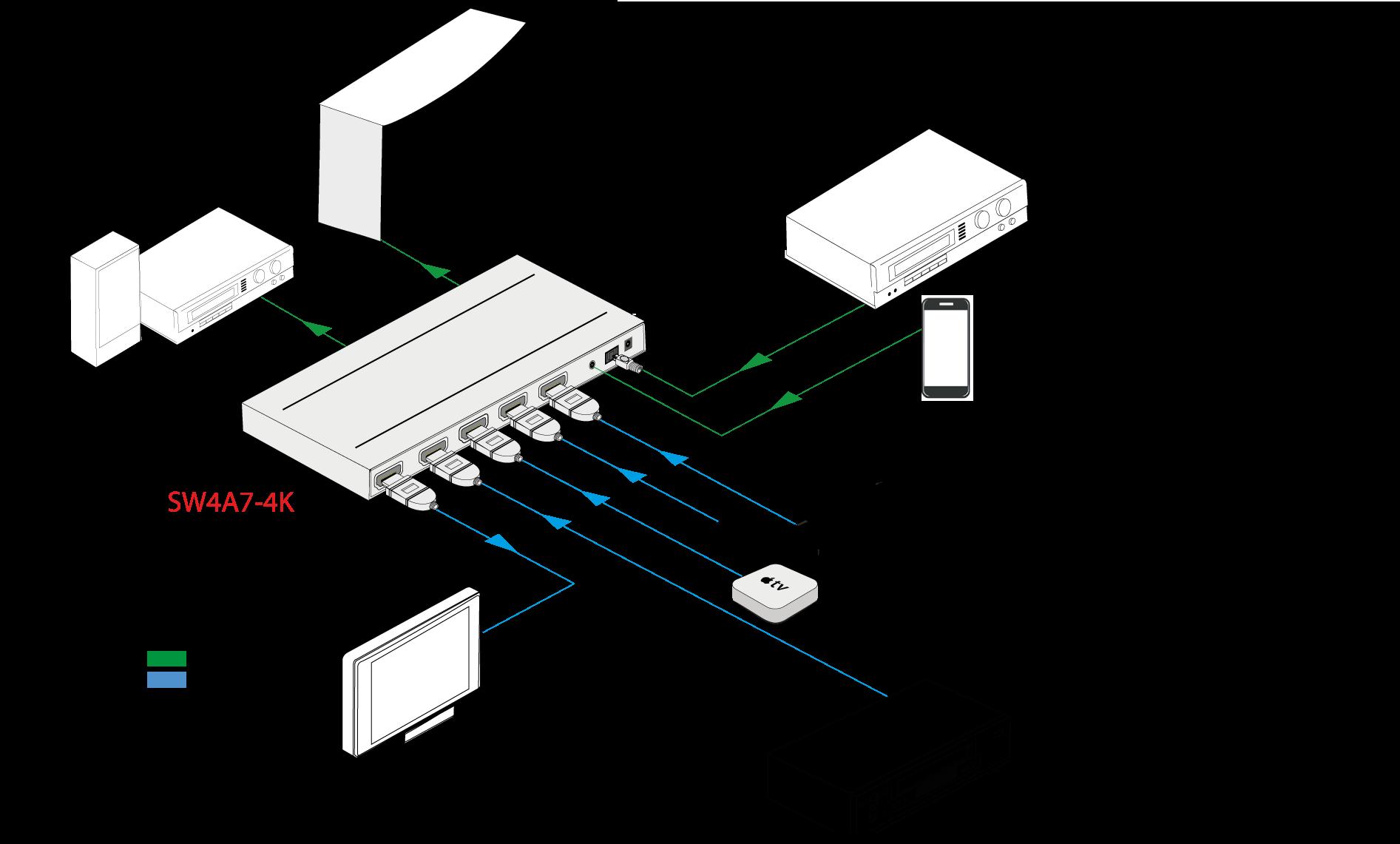SW4A7-4K - Sélecteur HDMI 4x1, 4K@60Hz 4:4:4 3m, HDMI2.0, HDR, ARC