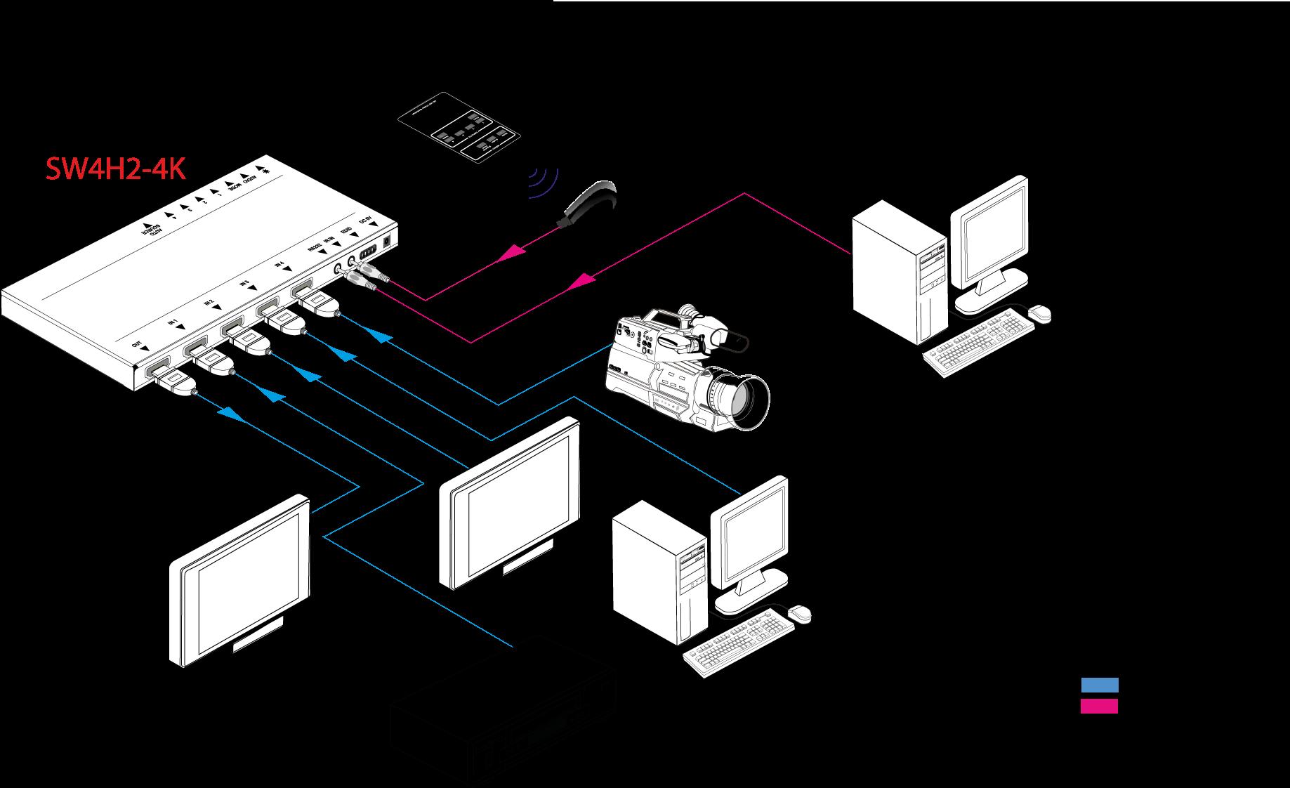 SW4H2-4K | Sélecteur HDMI2.0 4x1 4K 4:4:4, HDR