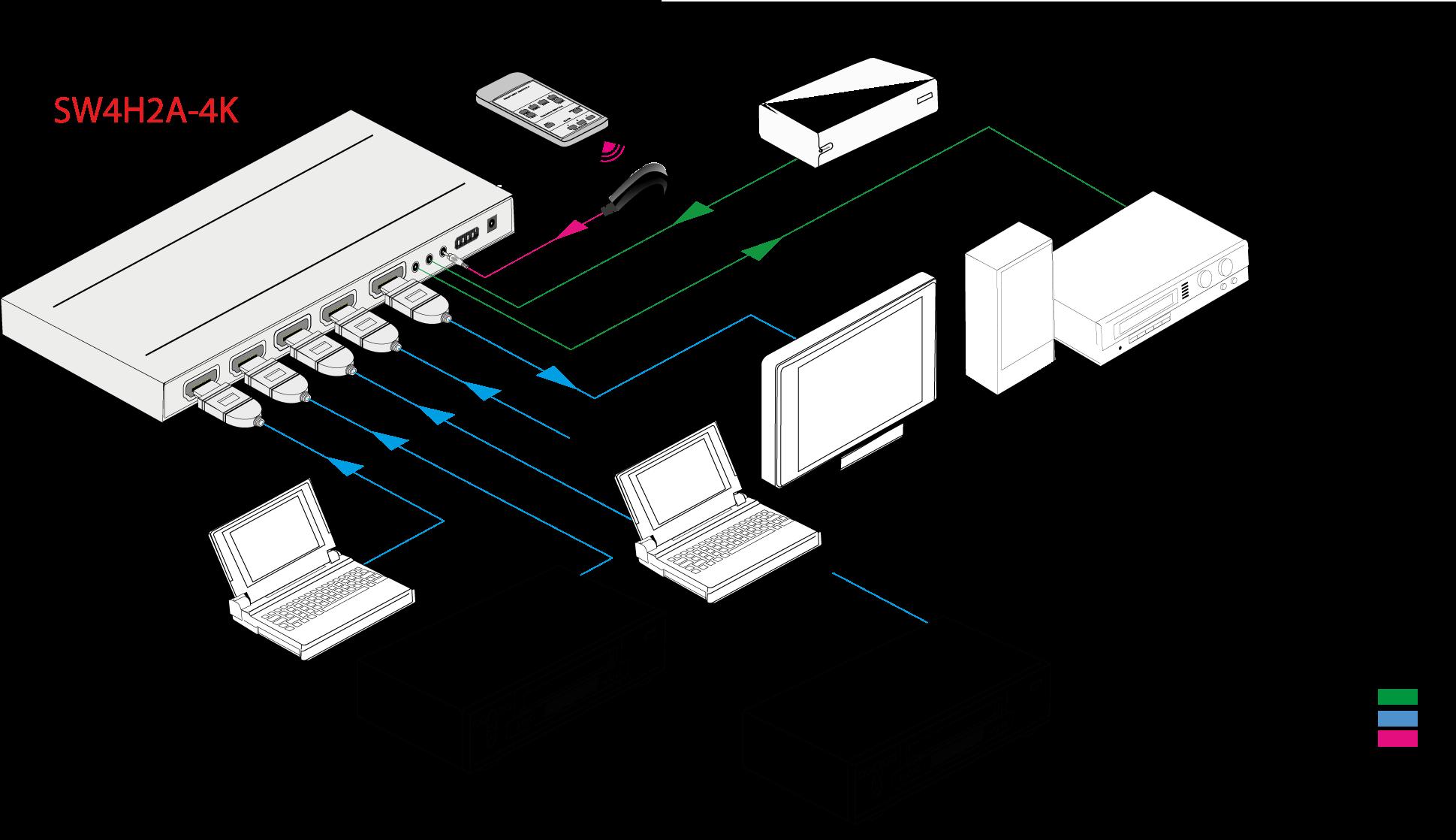 SW4H2A-4K - Sélecteur switcher 4x1 4K, désembeddeur