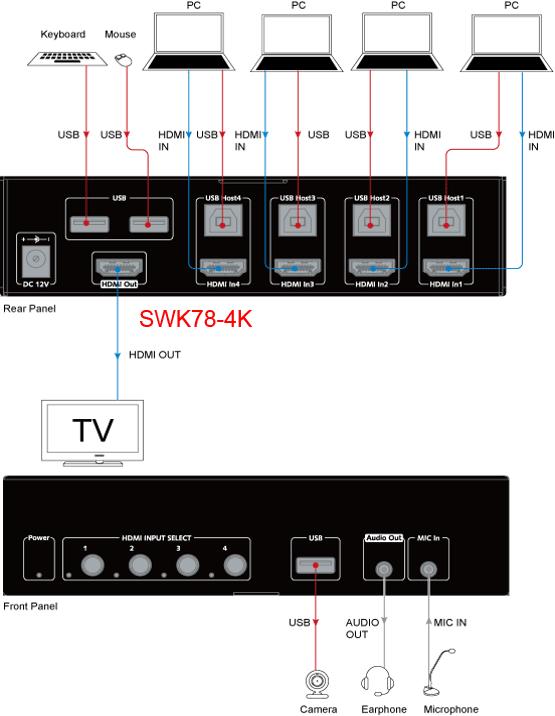 SWK78-4K - Sélecteur KVM 4x1, 4K@60Hz 4:4:4, HDMI2.0, HDR