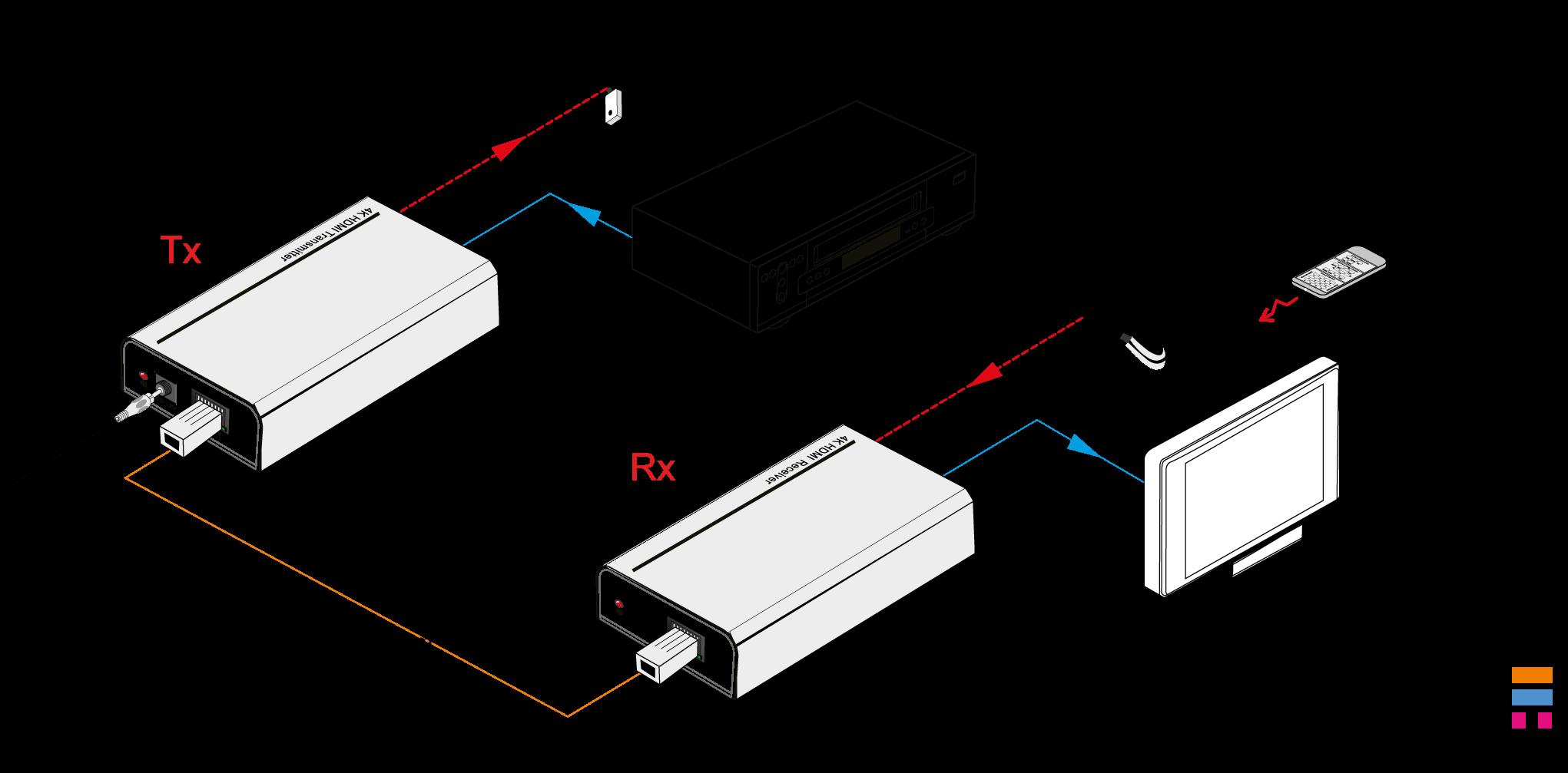 TP100P | Kit extendeur 100 m, HDMI HdBaseT