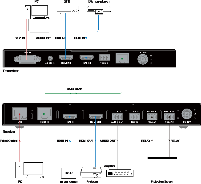 TP301P-4K - TP301P-4K - Extendeur HDBaseT, 4K@60Hz 4:2:0 40 m