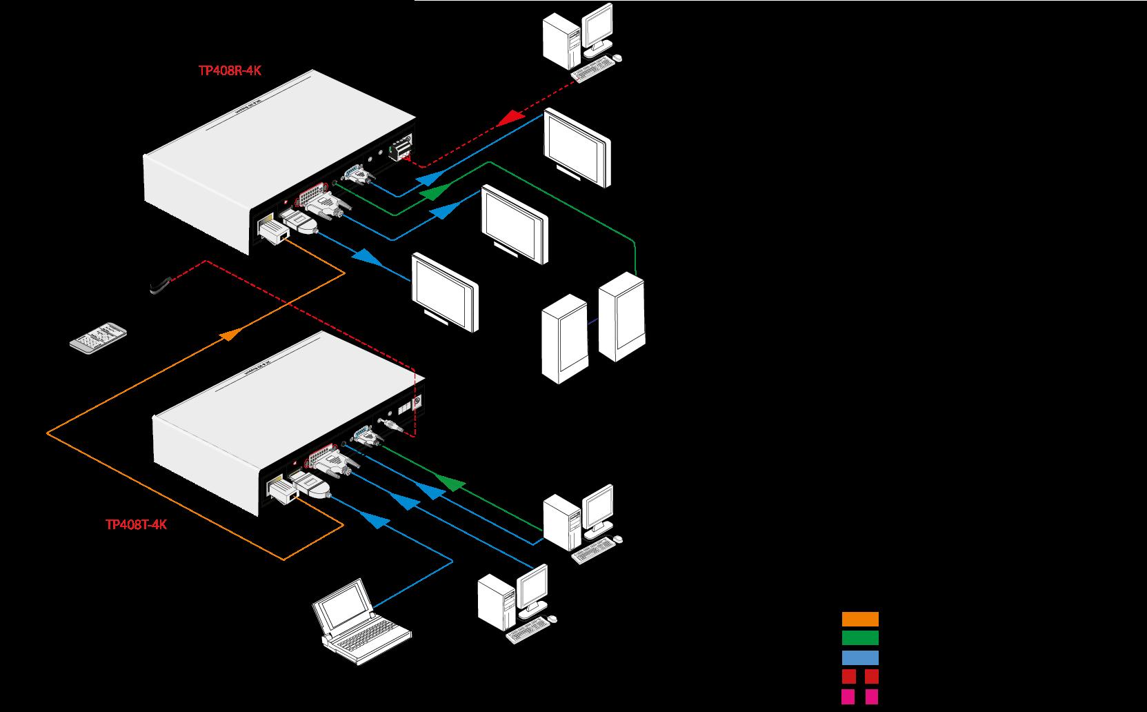 TP408P | Kit sélecteur récepteur HDBaseT 70 m, HDMI / VGA / DVI