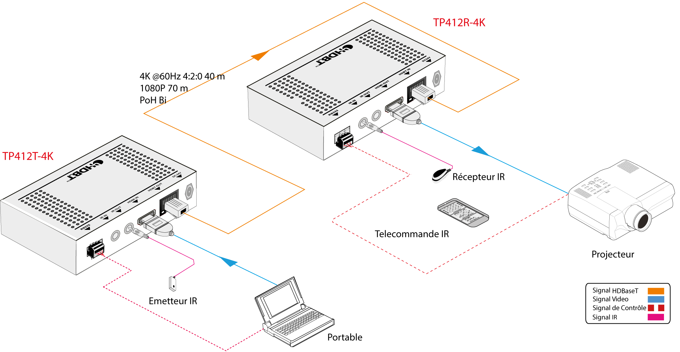 TP412R-4K | Extendeur Recepteur HDMI HDBT 4K 70m POC ultra fin