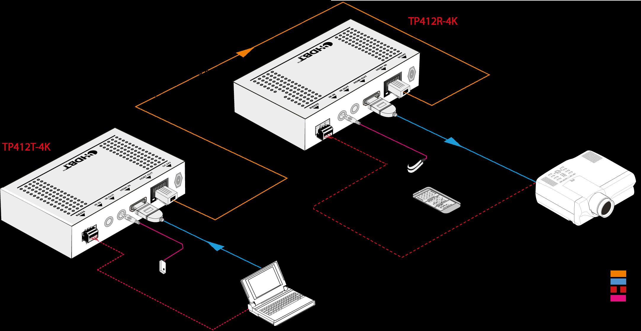 TP412T-4K | Extendeur Transmetteur HDMI HDBT 70m POC ultra fin