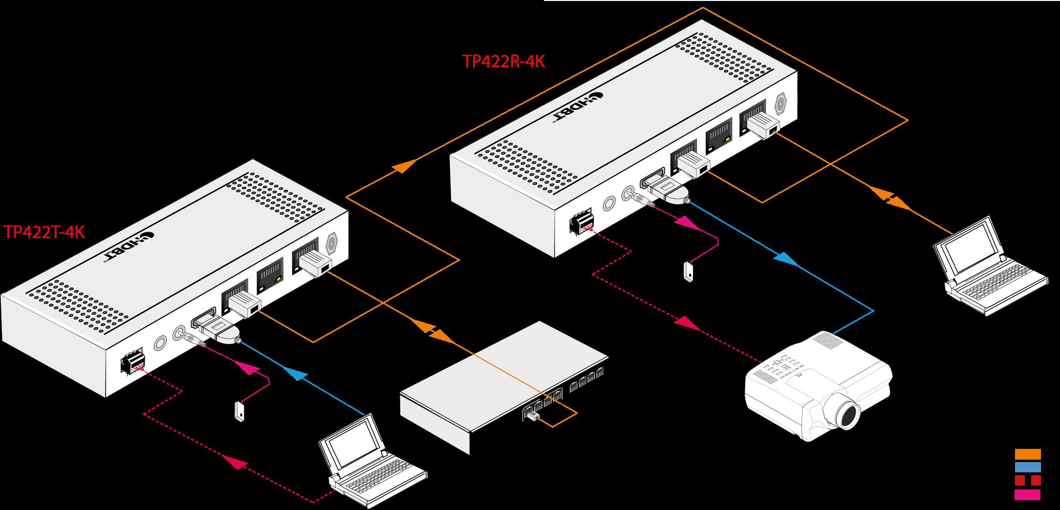 TP422R-4K | Récepteur HDMI HDBaseT 100m avec LAN