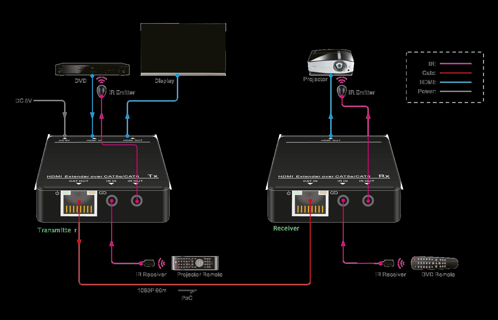 TP50P - Extendeur HDMI 1080P 55 m, IR bi-directionnel, POC, EDID