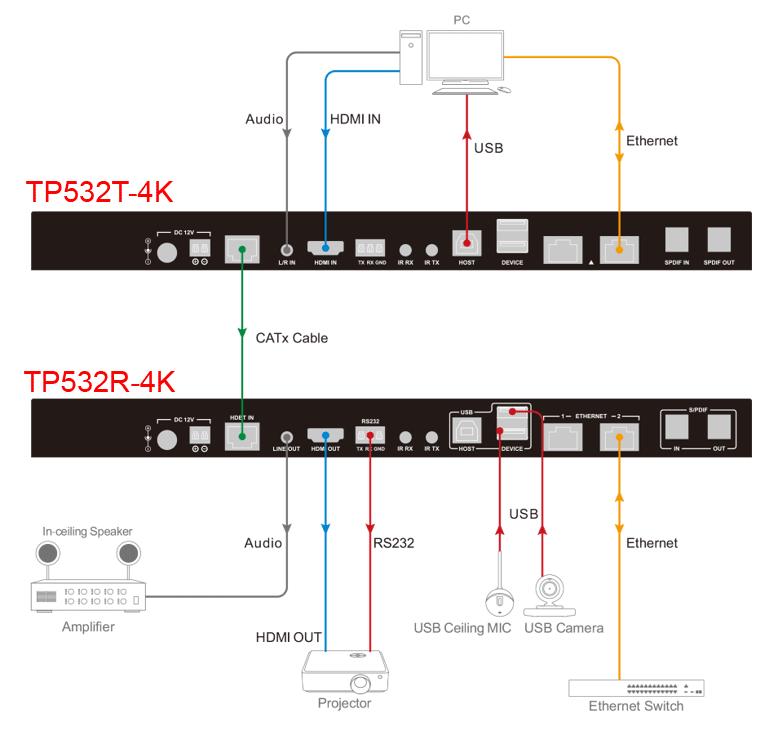 TP532P-4K