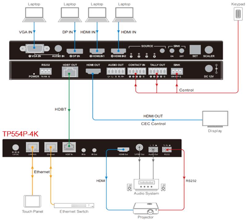 TP554P-4K - Récepteur scaler HDBaseT, 4K@60Hz 4:4:4 40 m, HDMI2.0