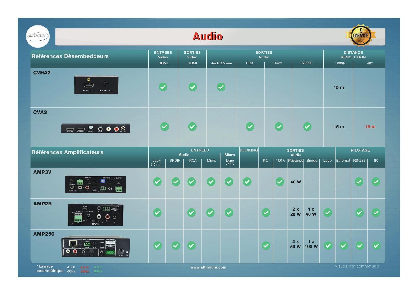 tableau comparaison Audio Altimium