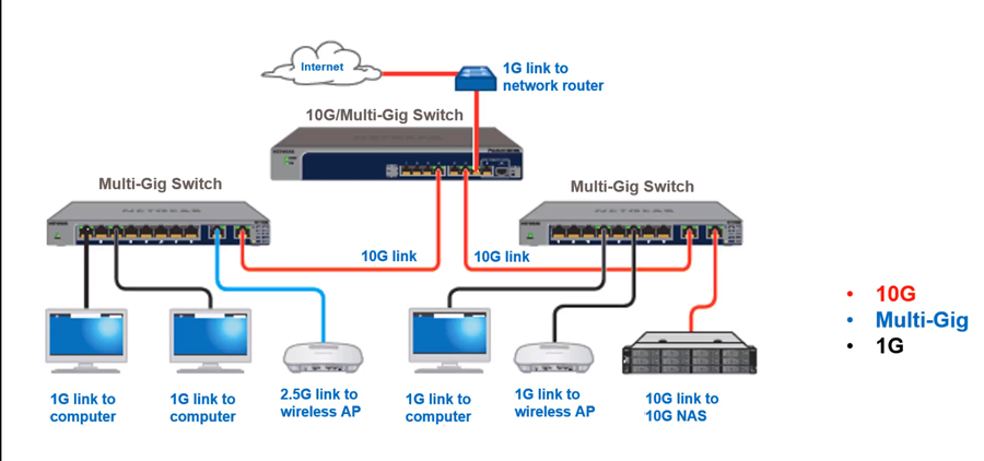 MS510TX Switch Multi-Gigabit 8-Port et 2 Ports 10G