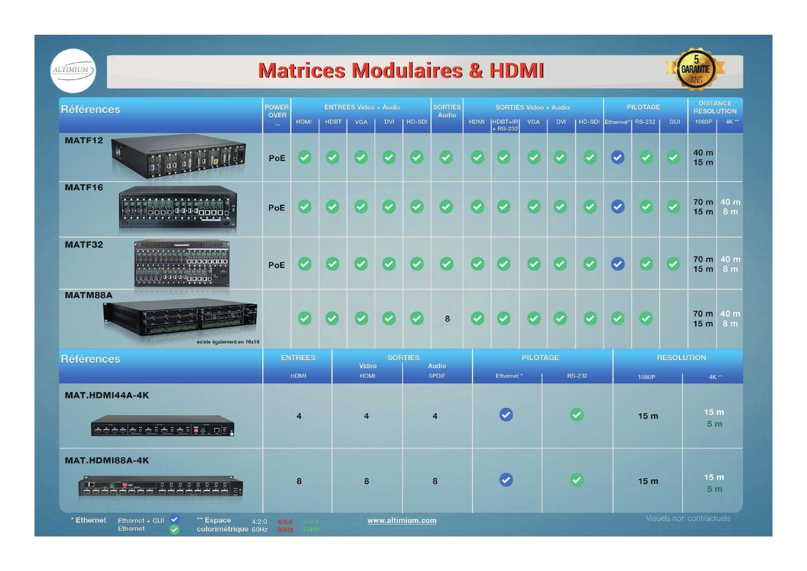 tableau comparaison Matrices Flexibles et Modulaires HDMI Altimium