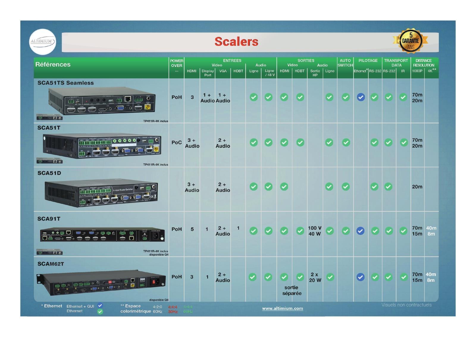 tableau comparaison Scalers