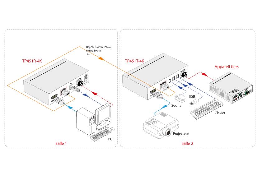 Schéma TP451P-4K - Émetteurs / Récepteurs 4K 60Hz 4:2:0 100 m, HDMI2.0, HDCP2.2, HDBT2.0, 10.2Gbps, PoC
